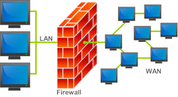 Firewall in network computer