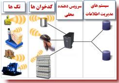 RFID-Process