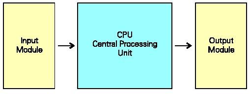 Image result for ادوات ورودی و خروجی یک کنترل کننده قابل برنامه ریزی